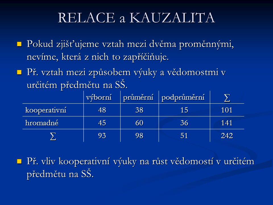 RELACE a KAUZALITA Pokud zjišťujeme vztah mezi dvěma proměnnými, nevíme, která z nich to zapříčiňuje.
