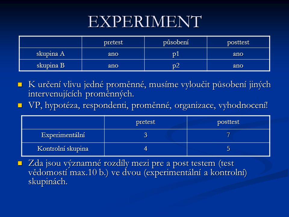 EXPERIMENT pretest. působení. posttest. skupina A. ano. p1. skupina B. p2.