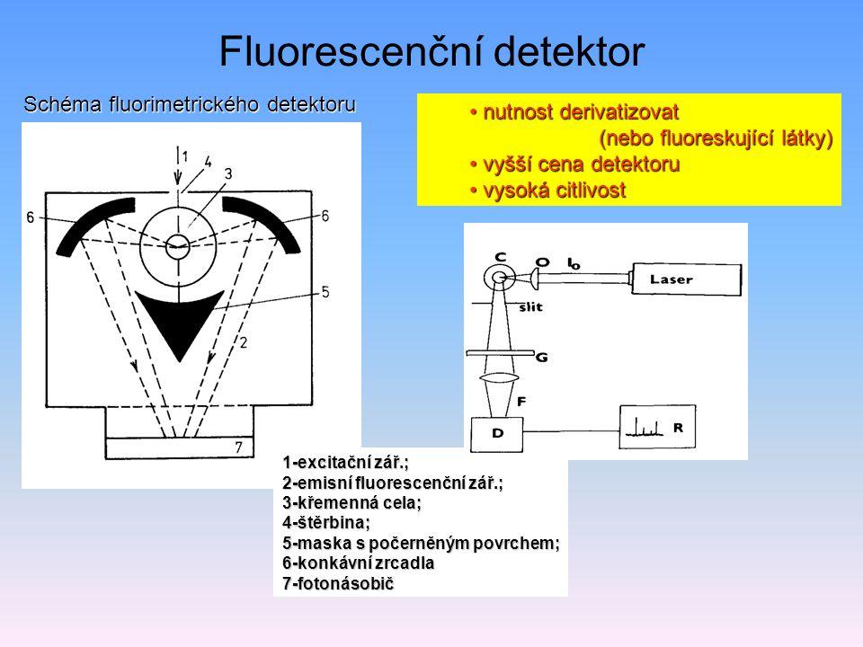 Fluorescenční detektor