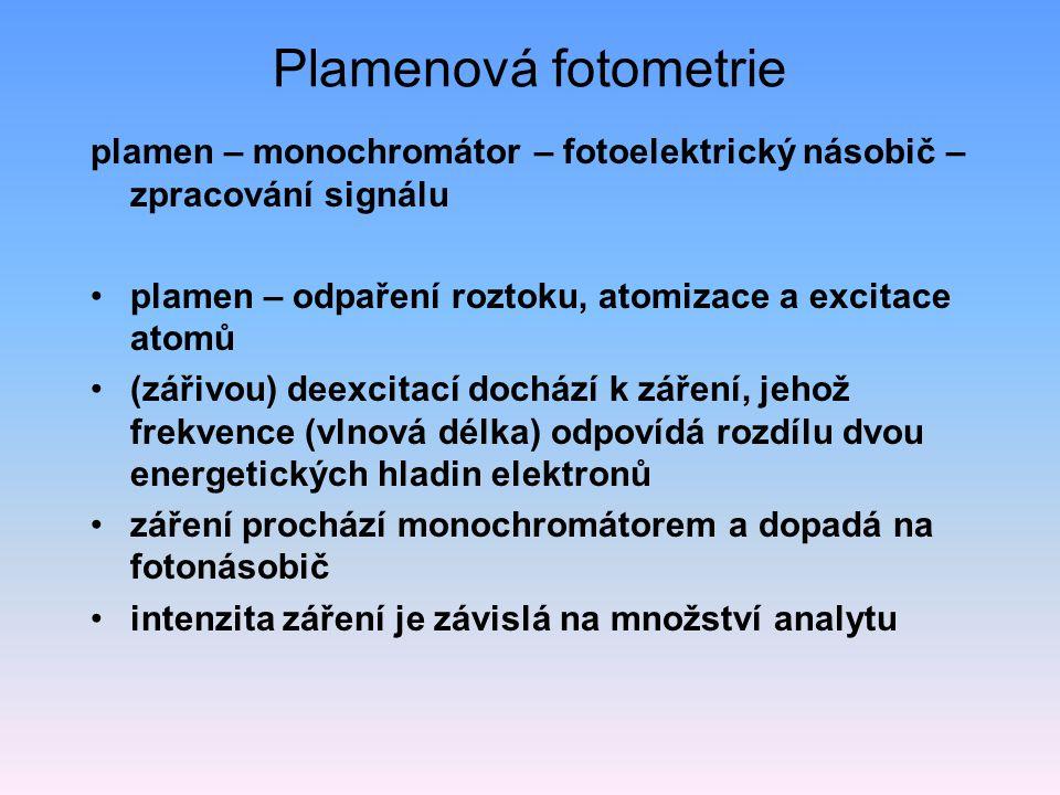 Plamenová fotometrie plamen – monochromátor – fotoelektrický násobič – zpracování signálu. plamen – odpaření roztoku, atomizace a excitace atomů.