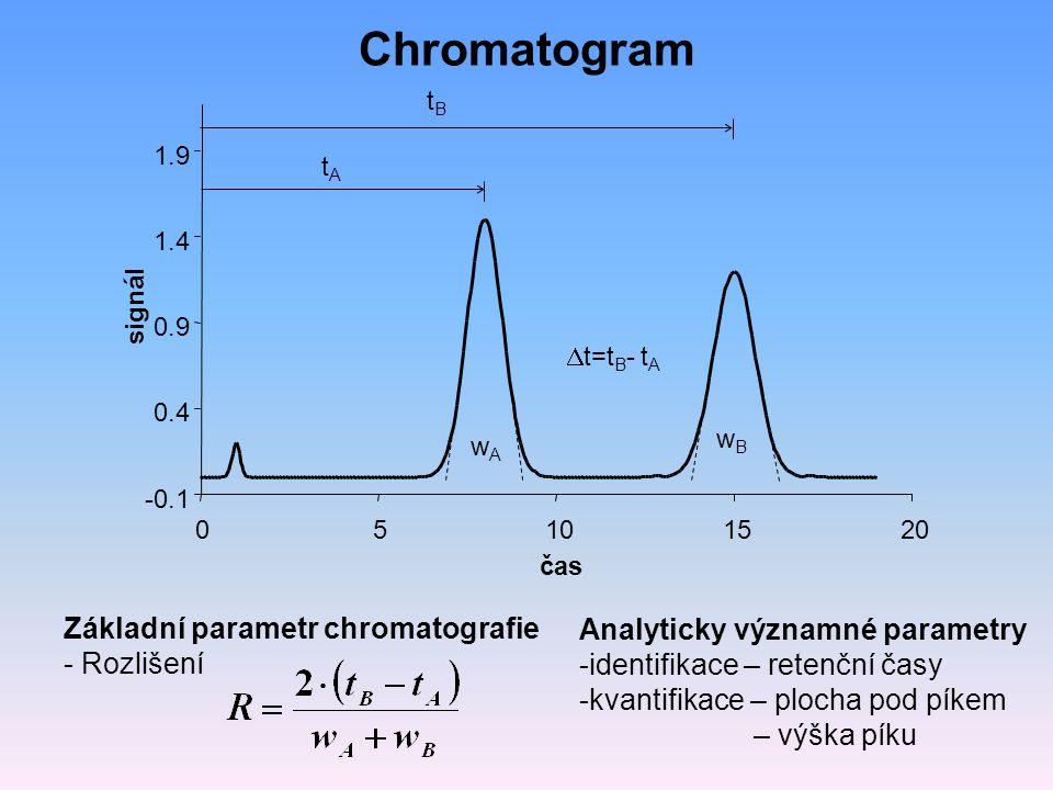 Chromatogram Základní parametr chromatografie