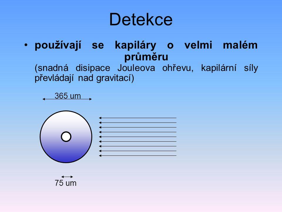 Detekce používají se kapiláry o velmi malém průměru (snadná disipace Jouleova ohřevu, kapilární síly převládají nad gravitací)