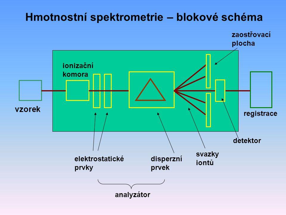 Hmotnostní spektrometrie – blokové schéma