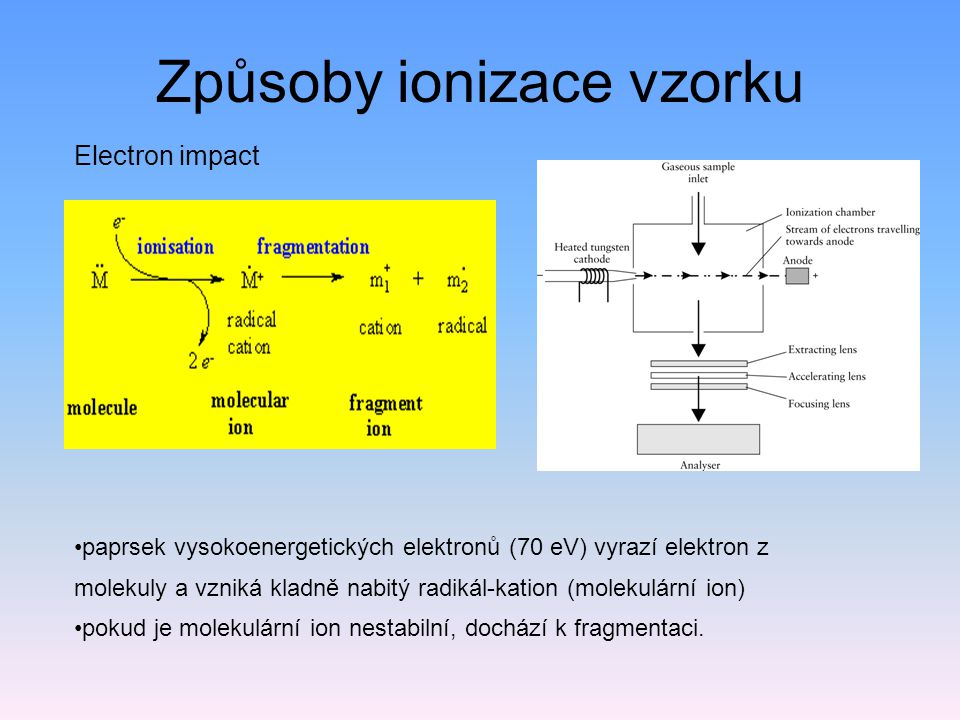 Způsoby ionizace vzorku
