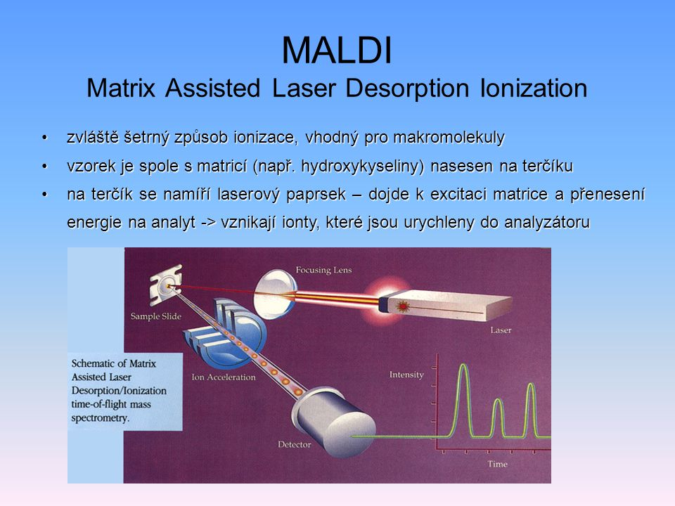 MALDI Matrix Assisted Laser Desorption Ionization