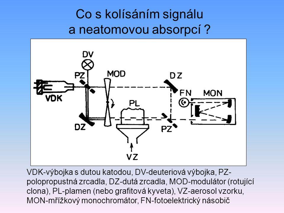 Co s kolísáním signálu a neatomovou absorpcí