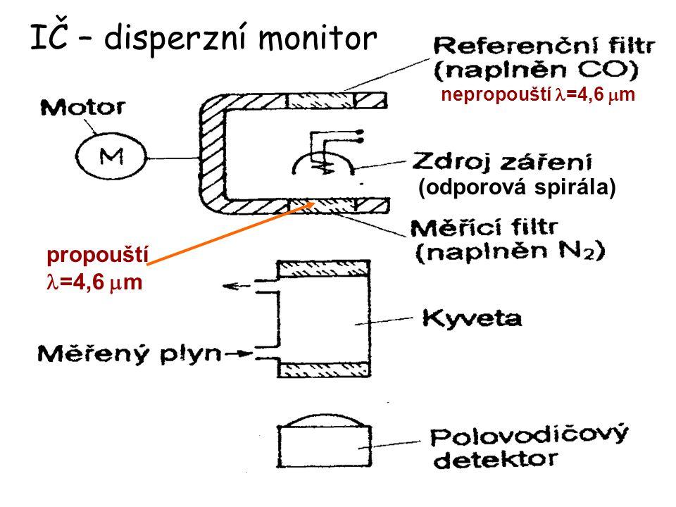 IČ – disperzní monitor (odporová spirála) propouští l=4,6 mm