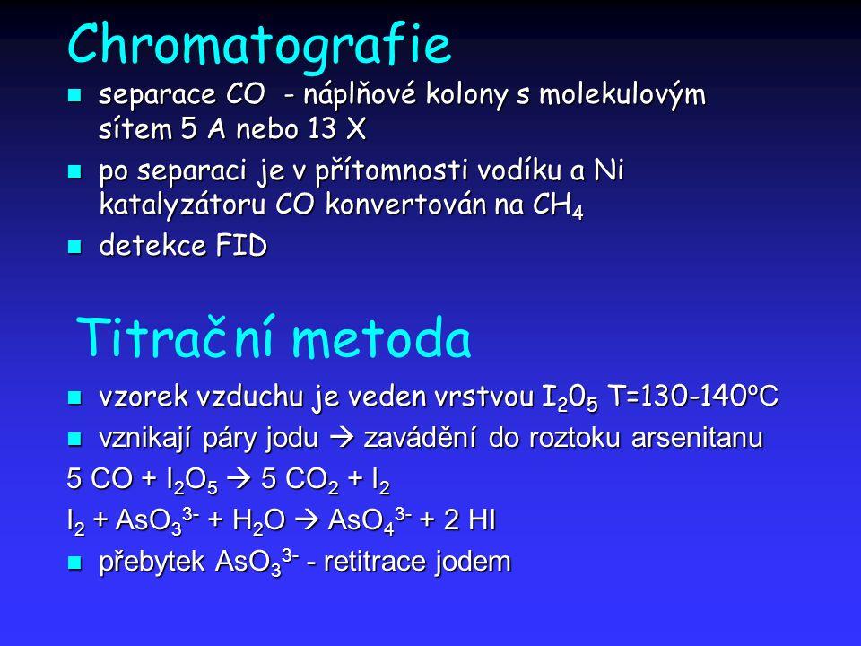Chromatografie Titrační metoda