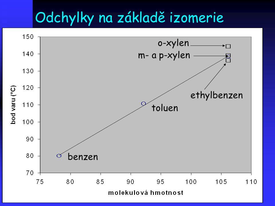 Odchylky na základě izomerie