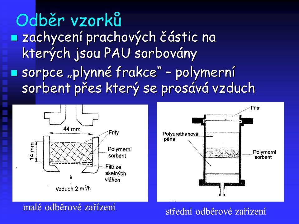 Odběr vzorků zachycení prachových částic na kterých jsou PAU sorbovány