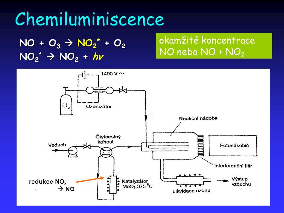 Chemiluminiscence okamžité koncentrace NO nebo NO + NO2