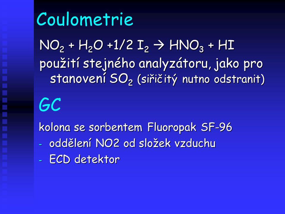Coulometrie GC NO2 + H2O +1/2 I2  HNO3 + HI