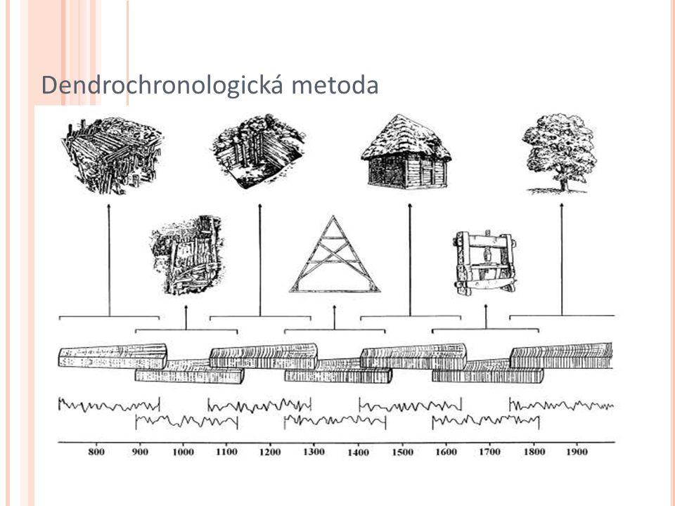 Dendrochronologická metoda
