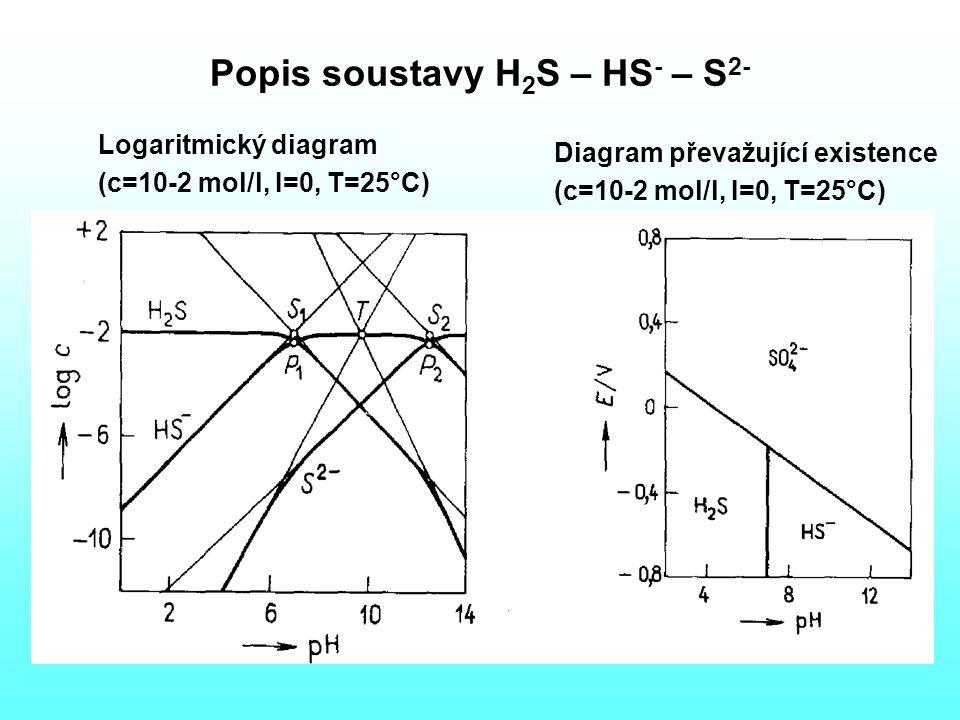 Popis soustavy H2S – HS- – S2-