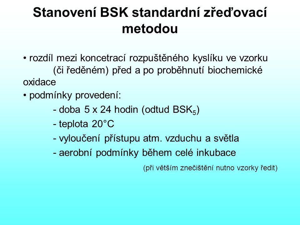 Stanovení BSK standardní zřeďovací metodou