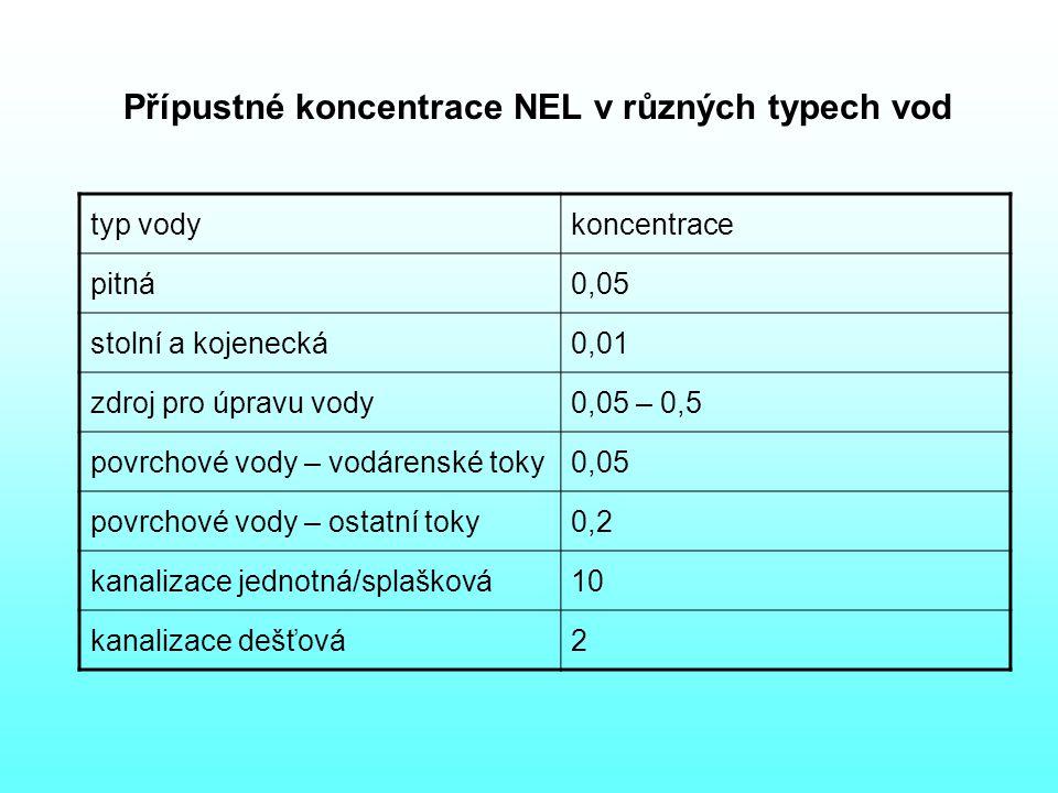 Přípustné koncentrace NEL v různých typech vod