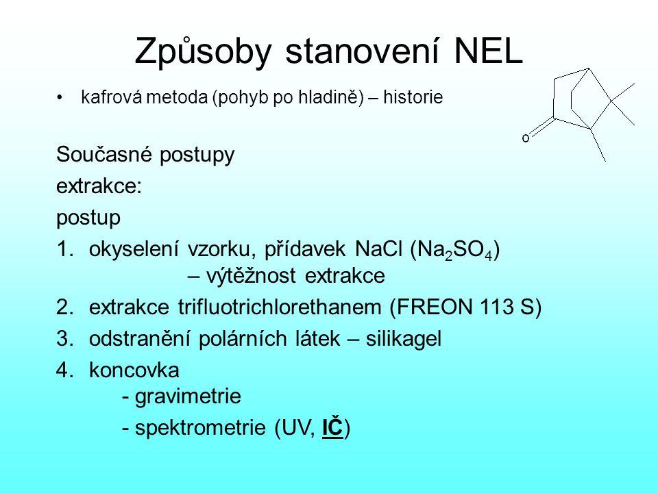 Způsoby stanovení NEL Současné postupy extrakce: postup