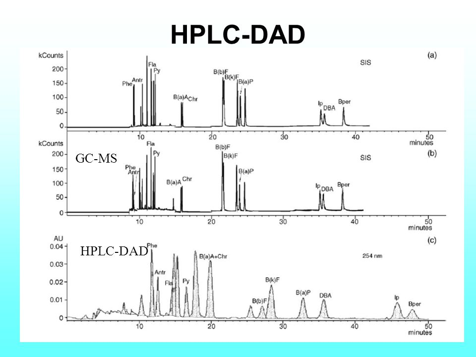 HPLC-DAD GC-MS HPLC-DAD