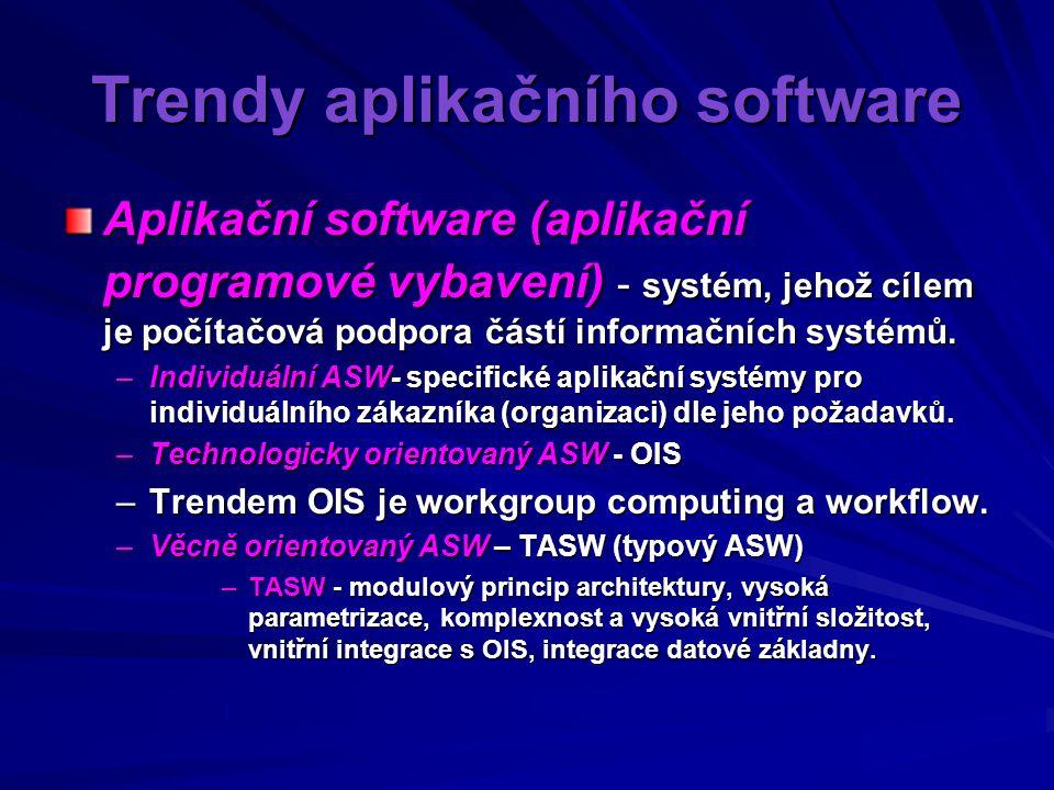 Trendy aplikačního software