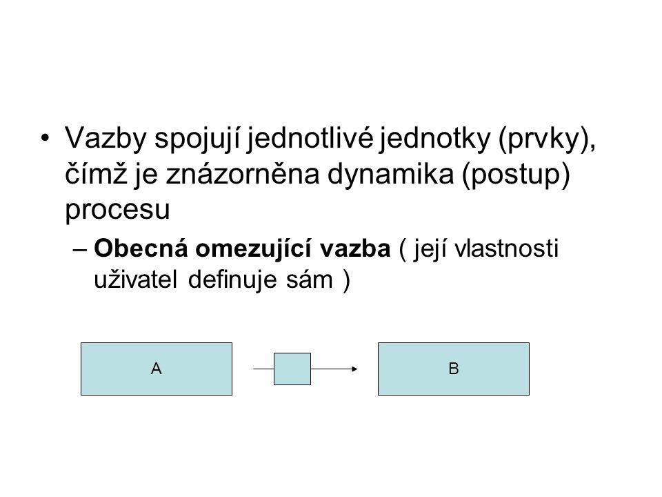 Vazby spojují jednotlivé jednotky (prvky), čímž je znázorněna dynamika (postup) procesu