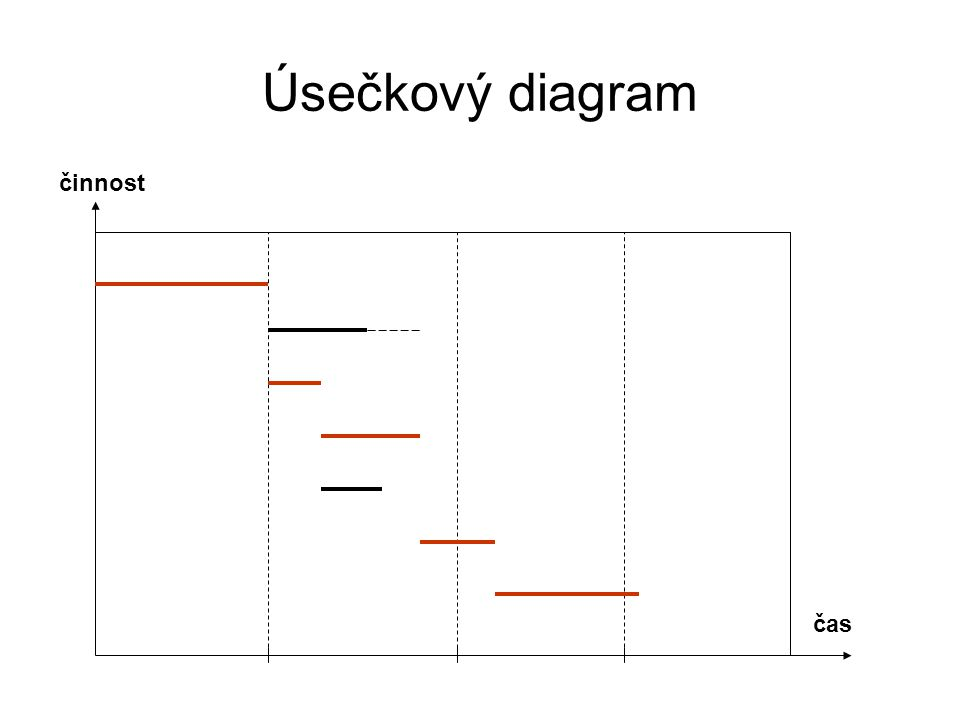 Úsečkový diagram činnost čas