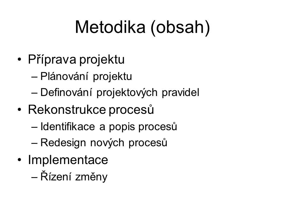 Metodika (obsah) Příprava projektu Rekonstrukce procesů Implementace