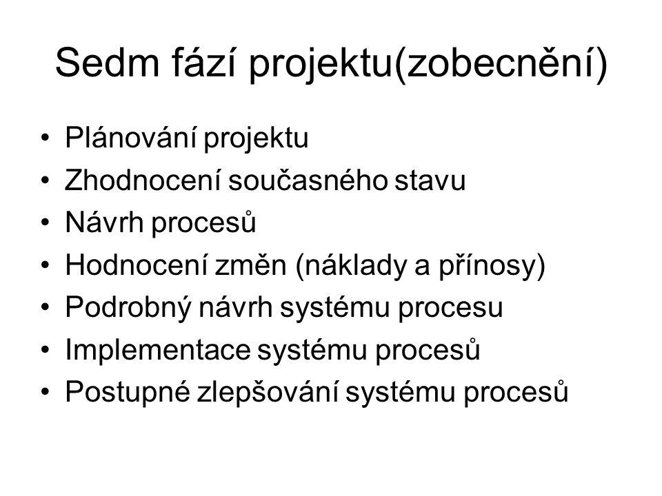 Sedm fází projektu(zobecnění)