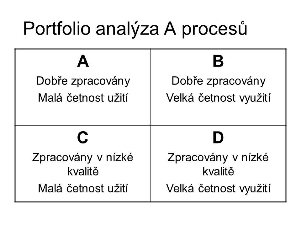 Portfolio analýza A procesů