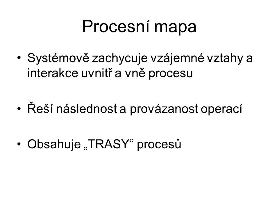 Procesní mapa Systémově zachycuje vzájemné vztahy a interakce uvnitř a vně procesu. Řeší následnost a provázanost operací.