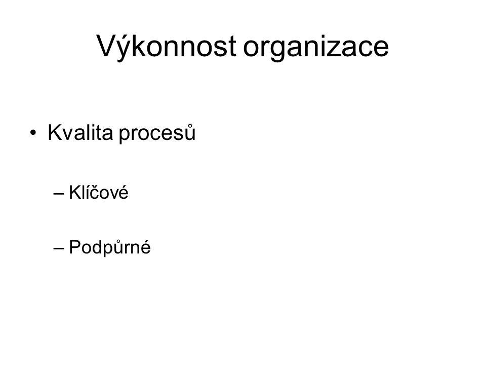 Výkonnost organizace Kvalita procesů Klíčové Podpůrné
