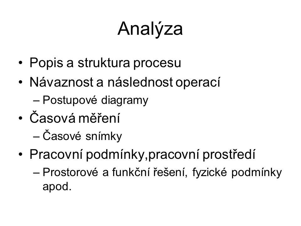 Analýza Popis a struktura procesu Návaznost a následnost operací