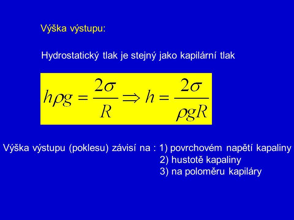 Výška výstupu: Hydrostatický tlak je stejný jako kapilární tlak. Výška výstupu (poklesu) závisí na : 1) povrchovém napětí kapaliny.