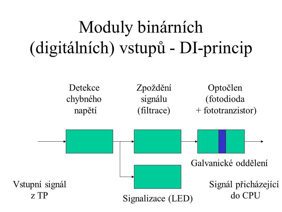 Moduly binárních (digitálních) vstupů - DI-princip
