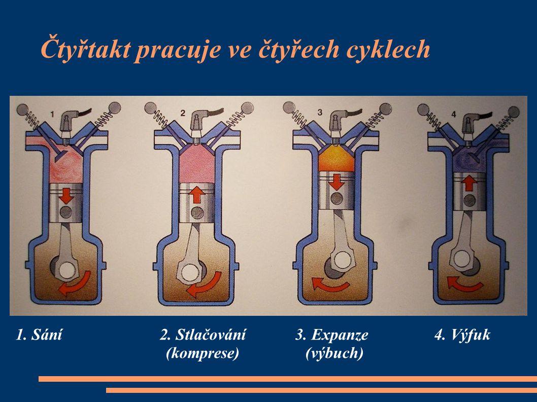 Čtyřtakt pracuje ve čtyřech cyklech