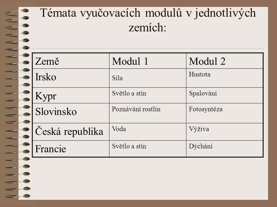 Témata vyučovacích modulů v jednotlivých zemích: