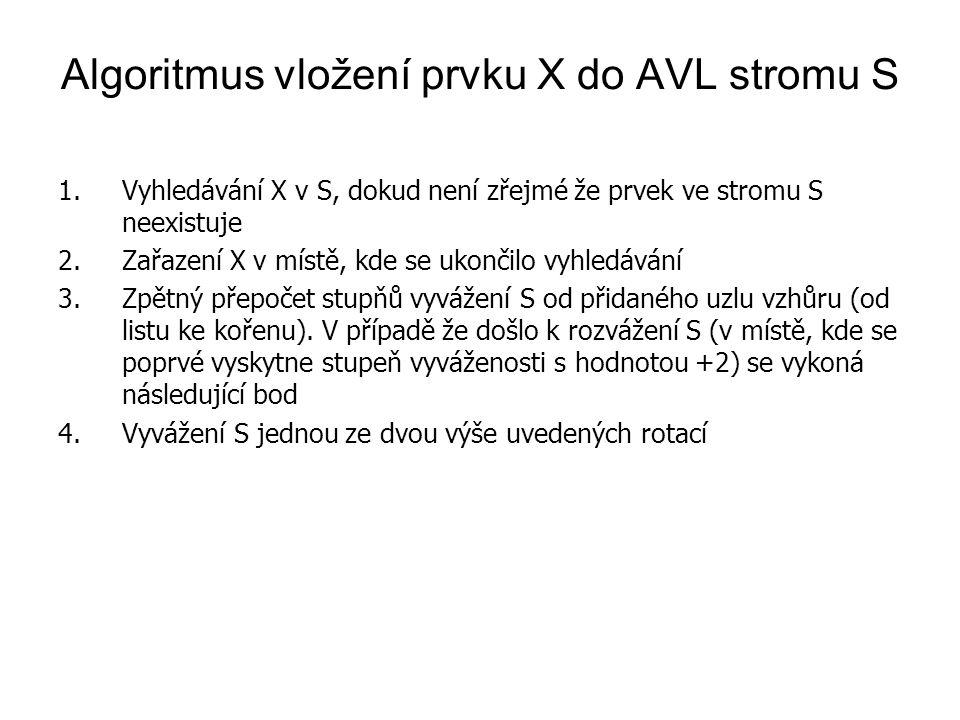 Algoritmus vložení prvku X do AVL stromu S