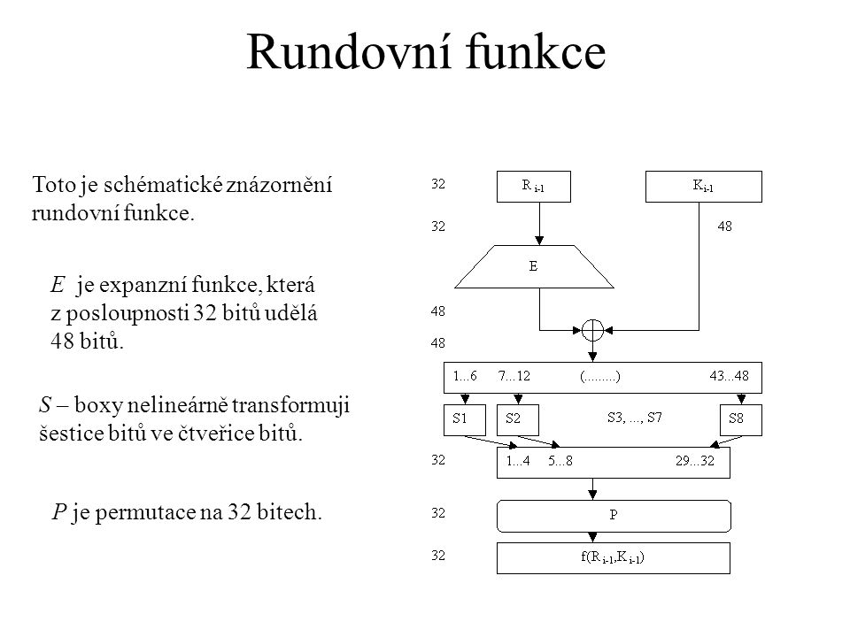 Rundovní funkce Toto je schématické znázornění rundovní funkce.