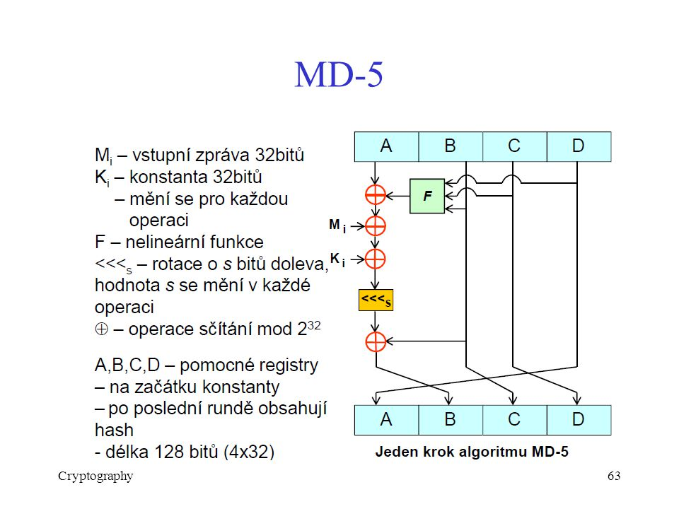 MD-5 Cryptography