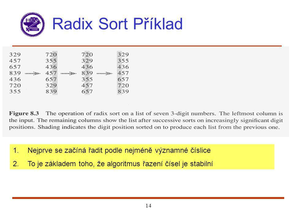 Radix Sort Příklad Nejprve se začíná řadit podle nejméně významné číslice.