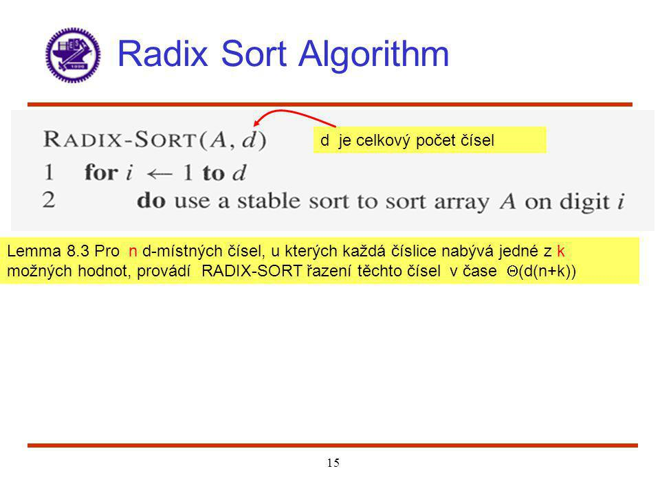 Radix Sort Algorithm d je celkový počet čísel