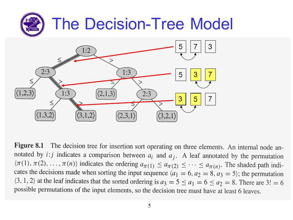 The Decision-Tree Model