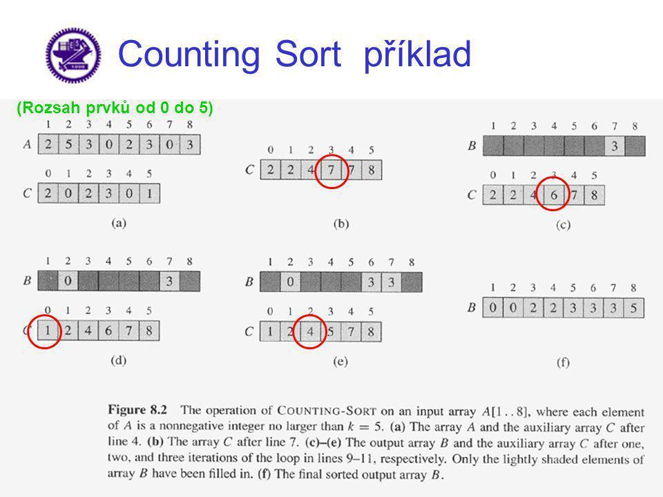 Counting Sort příklad (Rozsah prvků od 0 do 5)
