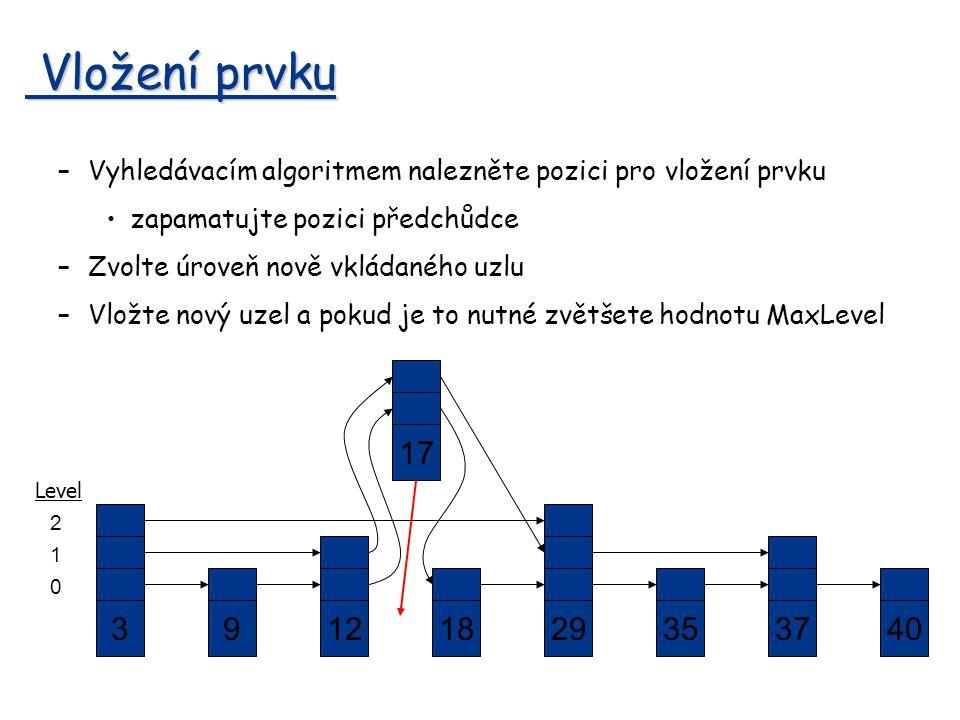 Vložení prvku Vyhledávacím algoritmem nalezněte pozici pro vložení prvku. zapamatujte pozici předchůdce.