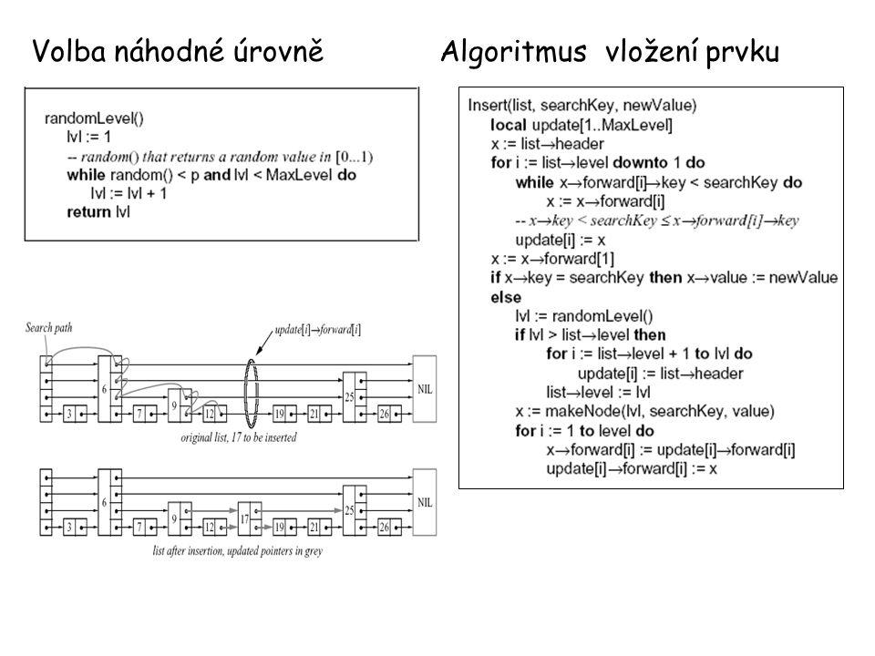 Algoritmus vložení prvku