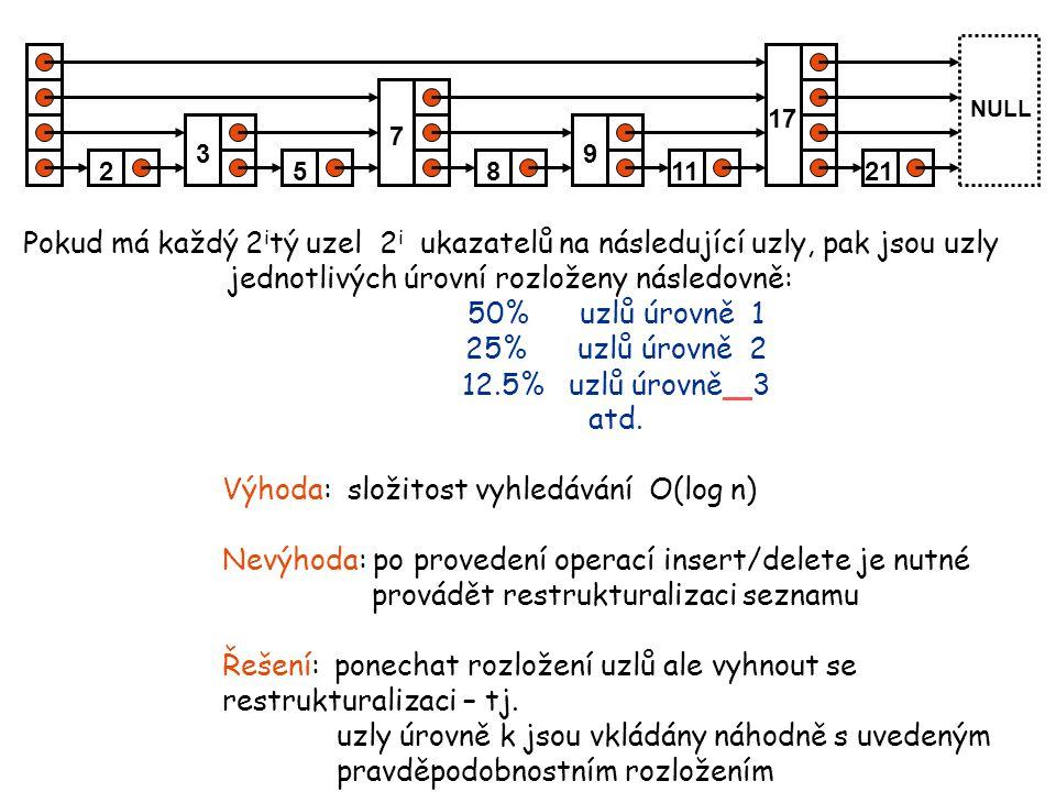 Výhoda: složitost vyhledávání O(log n)