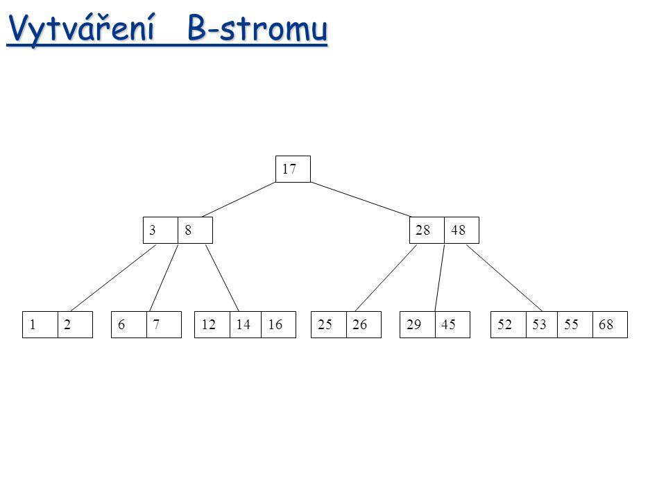 Vytváření B-stromu 17 3 8 28 48 1 2 6 7 12 14 16 25 26 29 45 52 53 55 68
