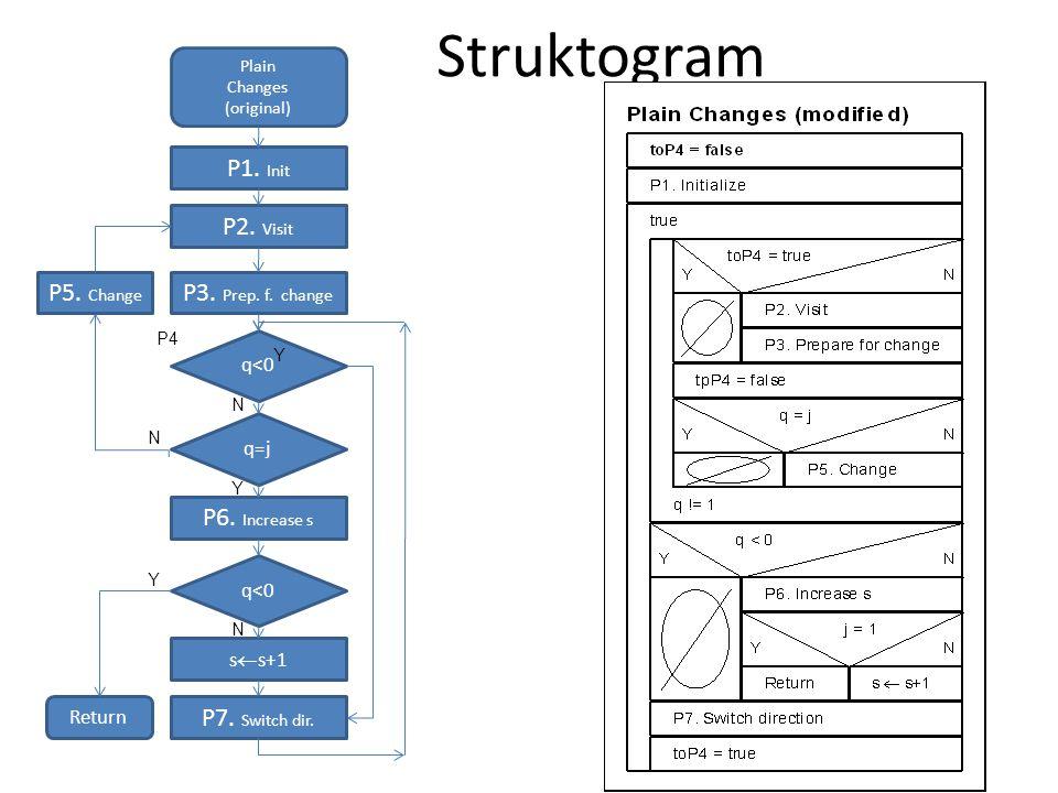 Struktogram P1. Init P2. Visit P5. Change P3. Prep. f. change