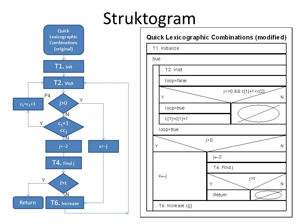 Struktogram T1. Init T2. Visit T4. Find j T6. Increase j>0 c1+1