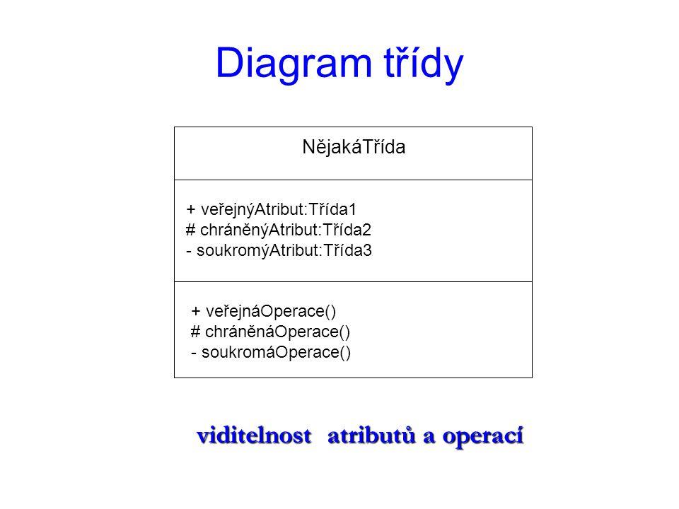 Diagram třídy viditelnost atributů a operací NějakáTřída
