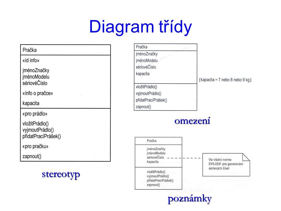 Diagram třídy omezení stereotyp poznámky